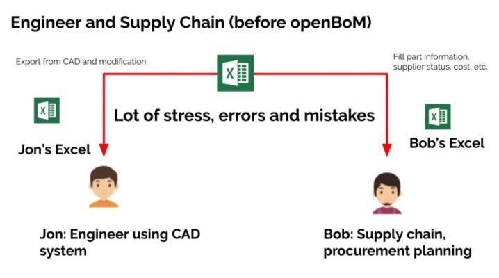 equivaq-software-openbom-BOM-engineer-supply-chain