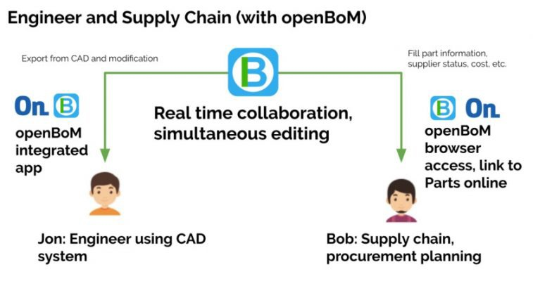 equivaq-software-openbom-open-BOM-engineer-supply-chain
