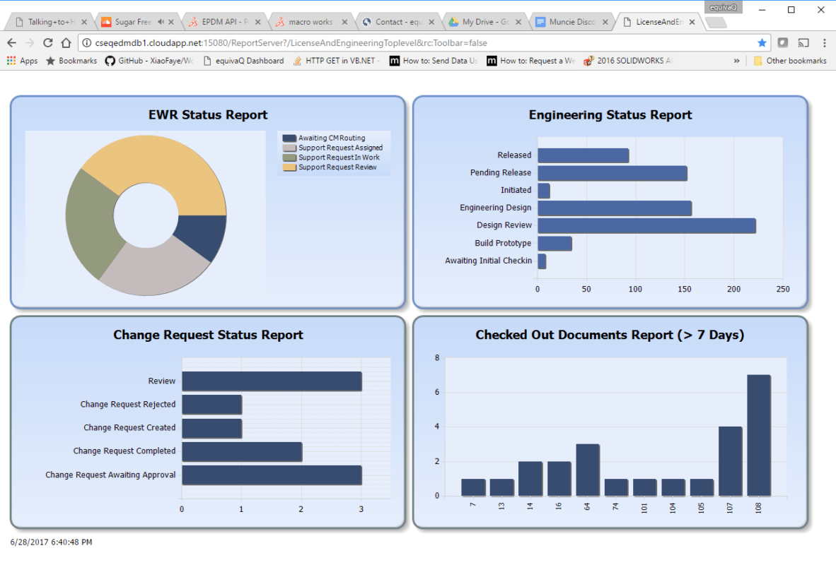 PDM Dashboard